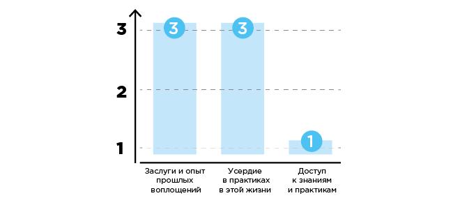 sverh-graph-2