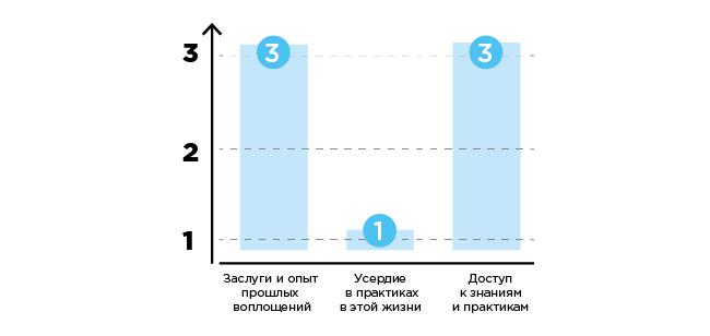 sverh-graph-3